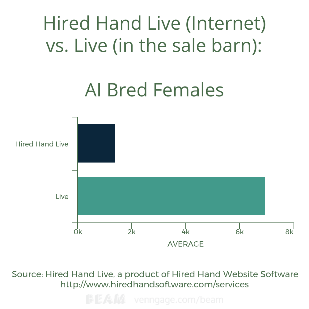 AI Bred Female Avg HHL vs Live