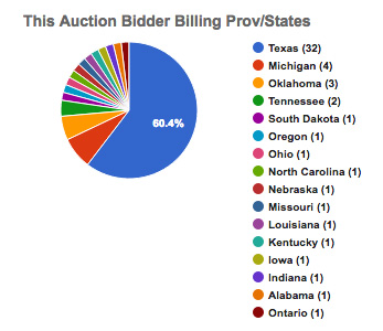 Blue Ridge Sale State Graph