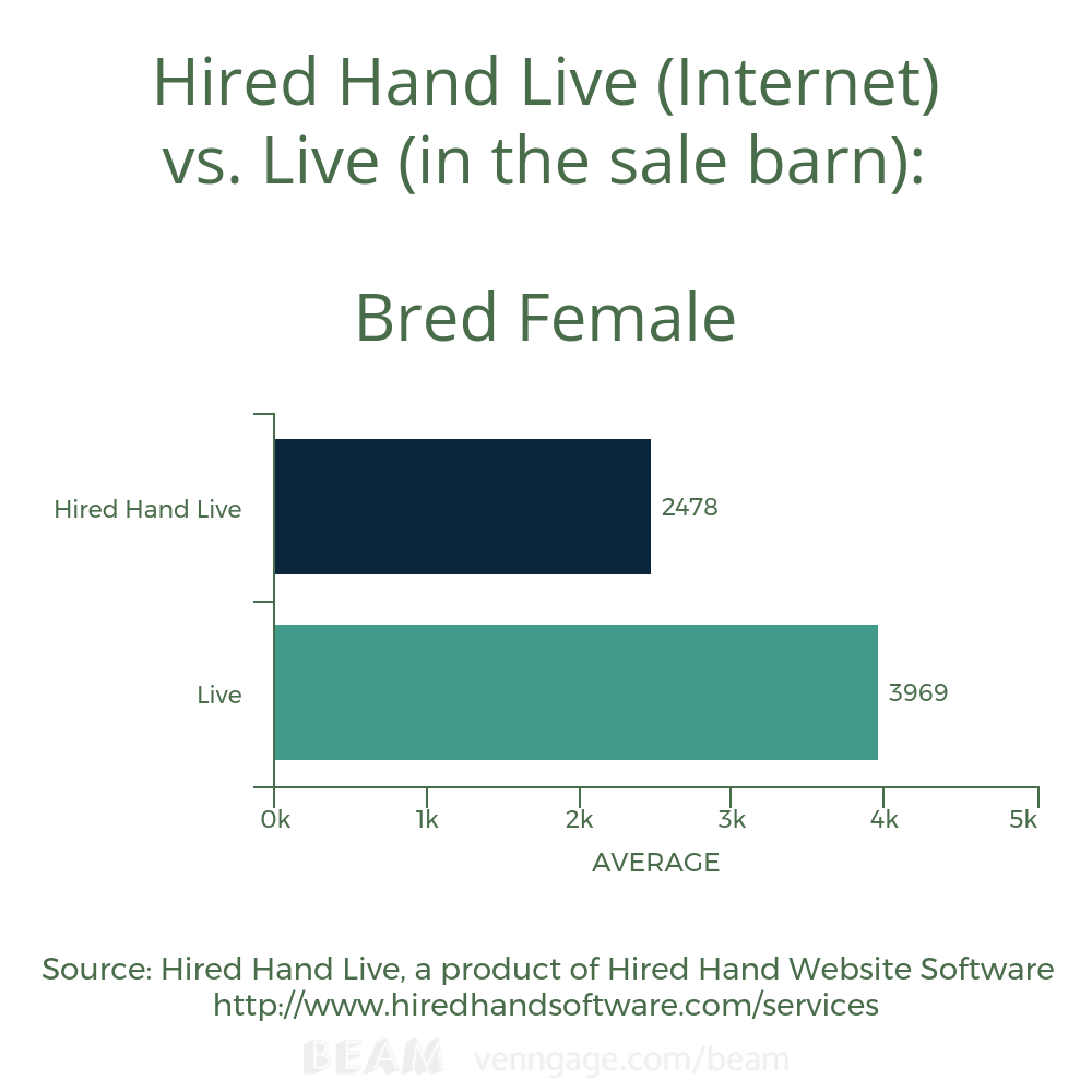 Bred Female Avg HHL vs L