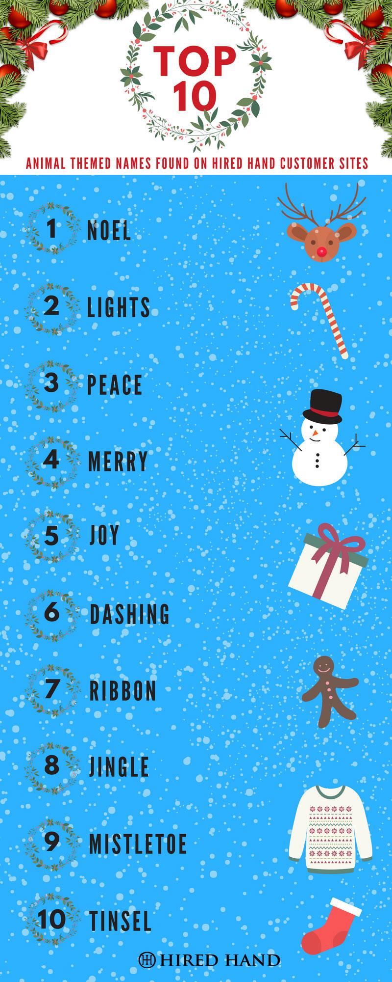christmas themed animal names