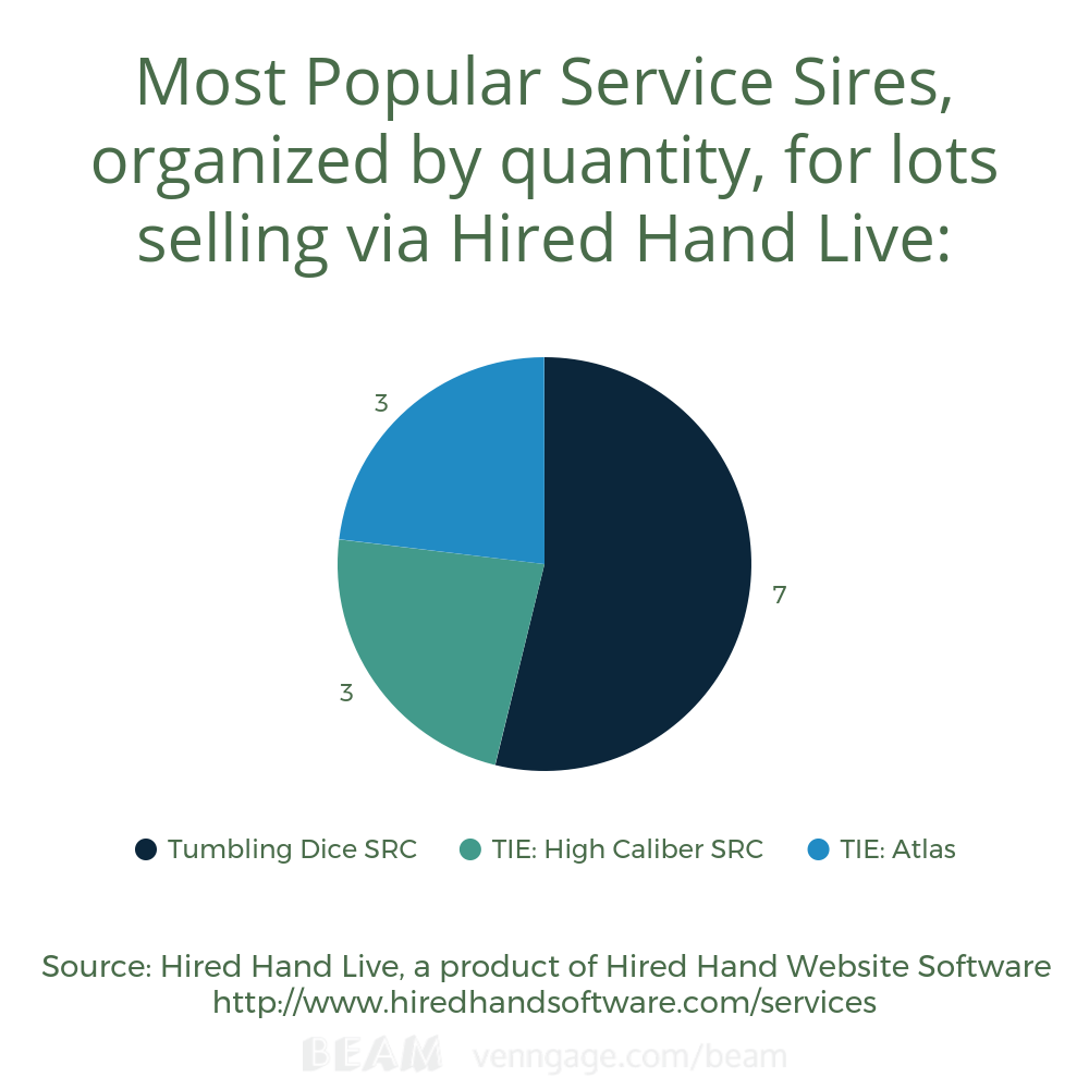 Most popular service sires according to HHL