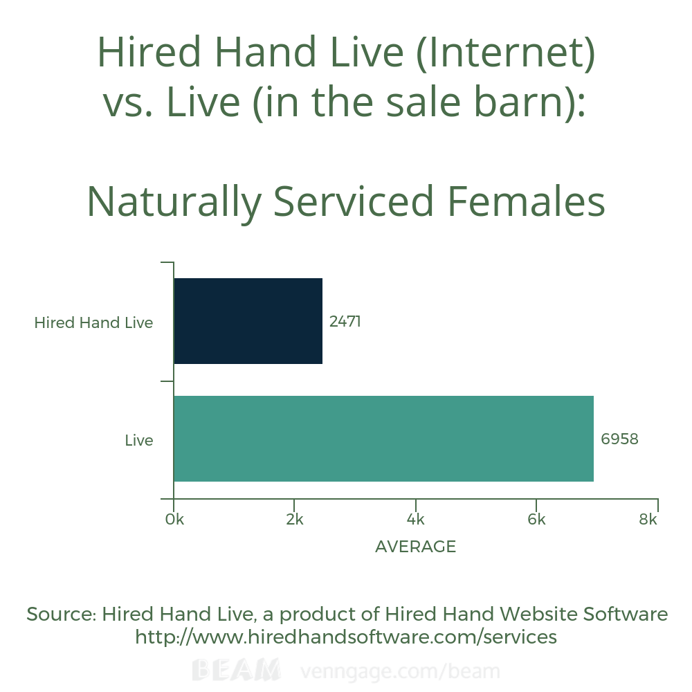 Naturally Serviced Female Avg HHL vs L