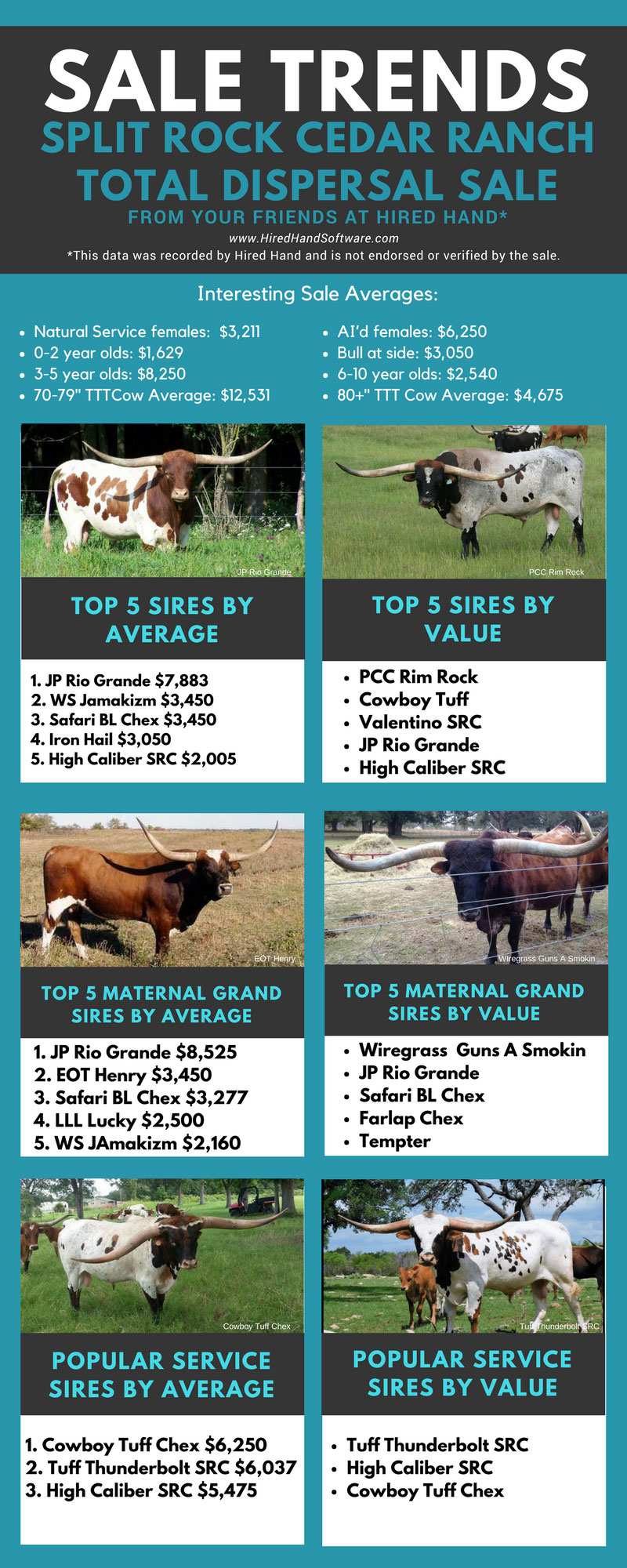 Split-Rock-Cedar-Ranch-Total-Dispersal-Sale-Trends-&-Averages