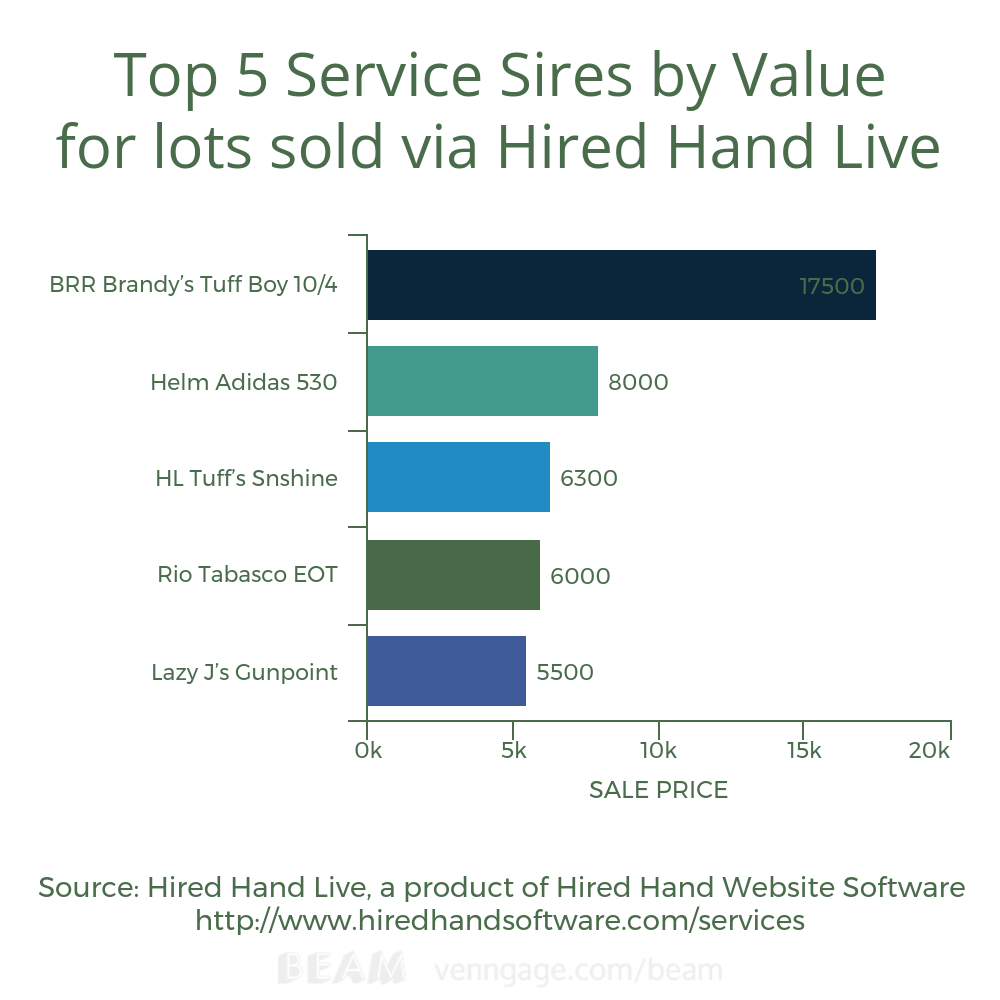 Top 5 Service Sires by value for lots sold via HHL