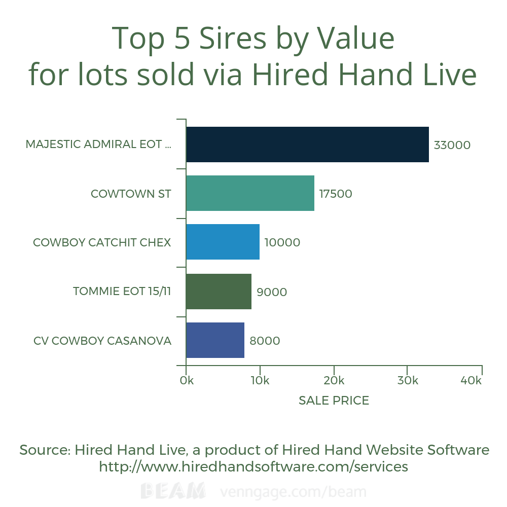 Top 5 sires by value for lots sold via HHL